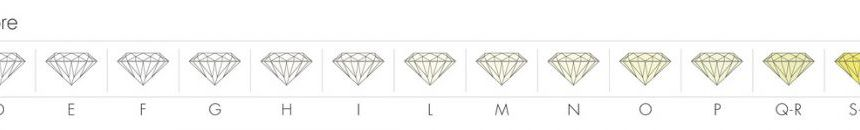 Classificazione del colore nei diamanti: la scala dalla D alla Z