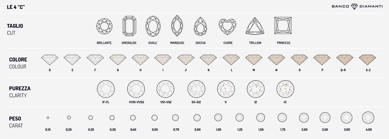 certificazione diamanti